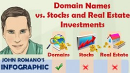 John Romano's Infographic on Domain Names Investing
