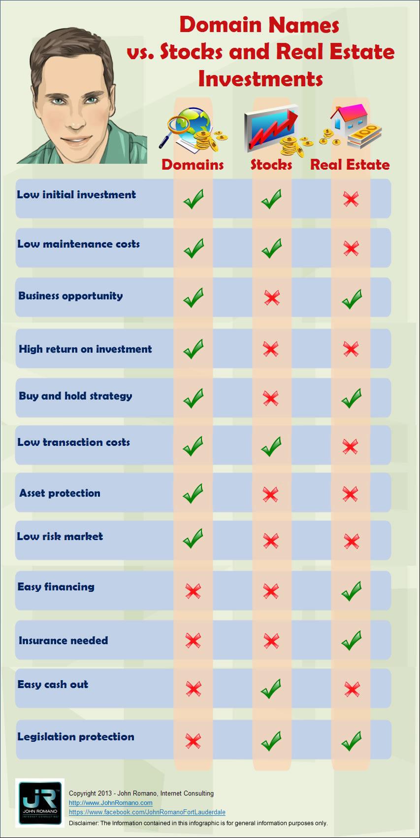 Domain Names Investing vs. Stocks & Real Estate Investing [infographics]